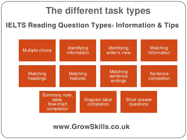 Growskills ielts reading question types information tips ielts reading question types information tips ccuart