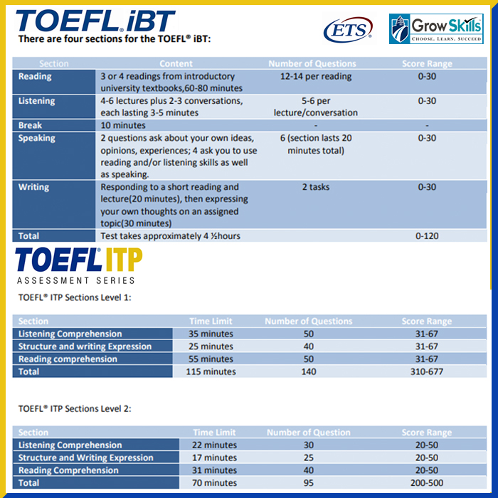Flipboard How Much Longer Will Foreigners Buy The Growing: TOEFL® Tests And The Differences Between Them